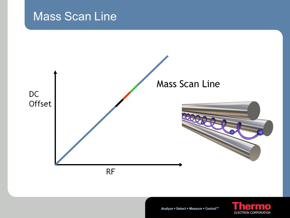 Mass Scan Line DC Offset RF Mass Scan Line
