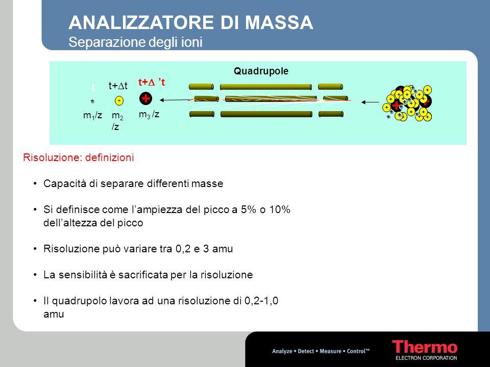 ANALIZZATORE DI MASSA + Separazione degli ioni t+D 't t+Dt t