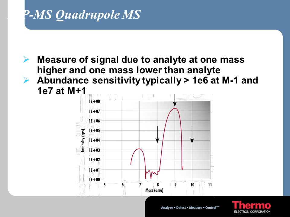 ICP-MS Quadrupole MS Abundance Sensitivity