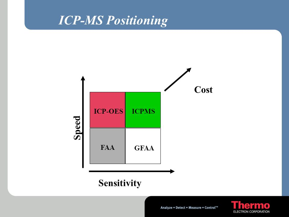 ICP-MS Positioning Cost ICPMS ICP-OES FAA GFAA Speed Sensitivity