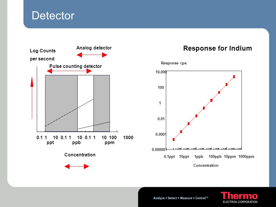 Detector Response for Indium Analog detector Log Counts per second