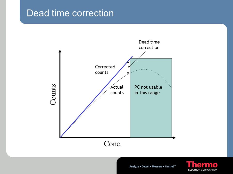 Dead time correction Counts Conc. Dead time correction