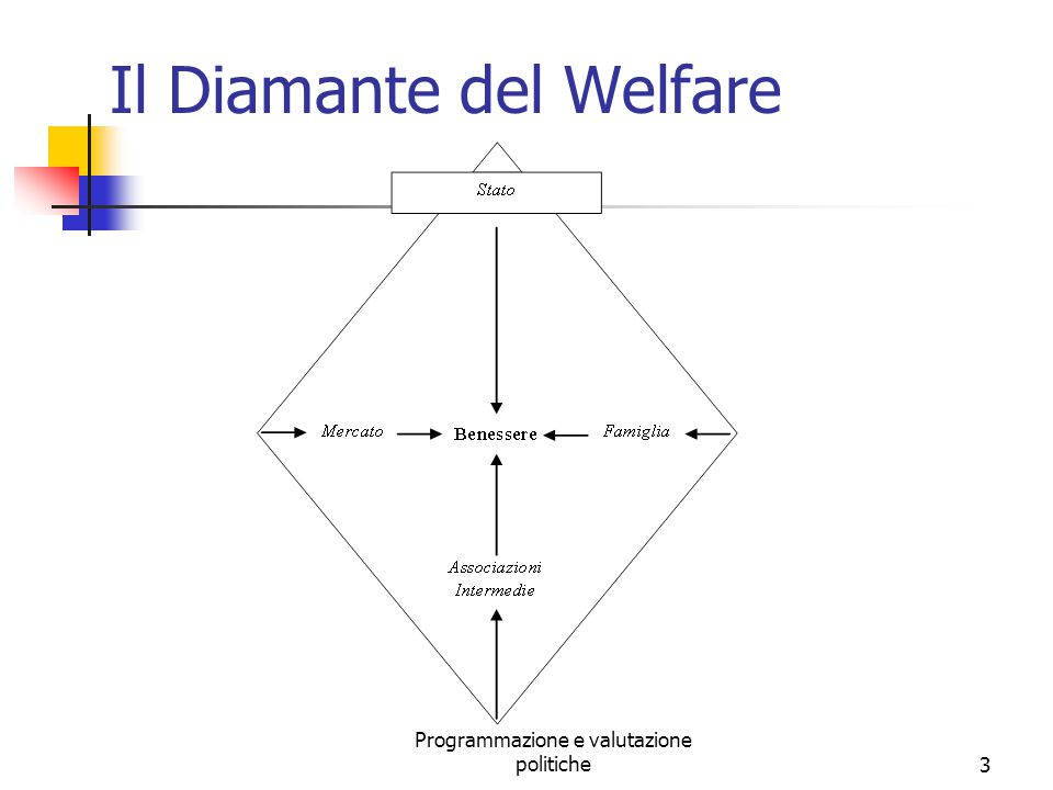 Il Diamante del Welfare