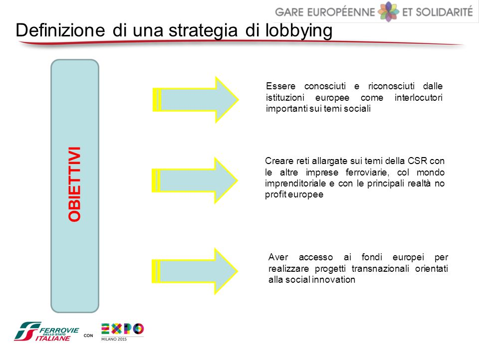 Definizione di una strategia di lobbying