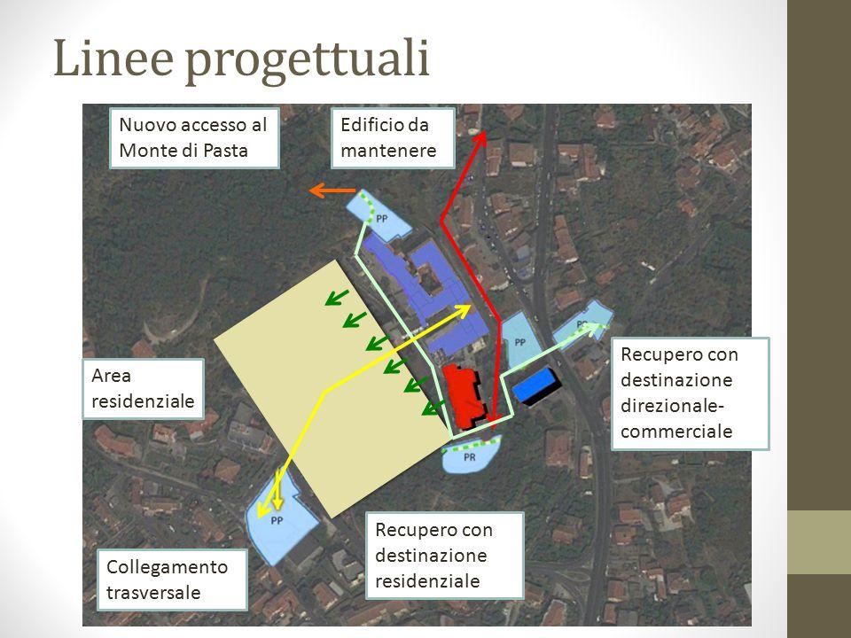 Linee progettuali Nuovo accesso al Monte di Pasta