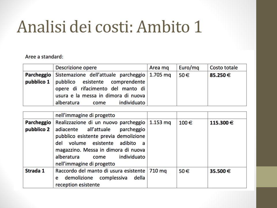 Analisi dei costi: Ambito 1