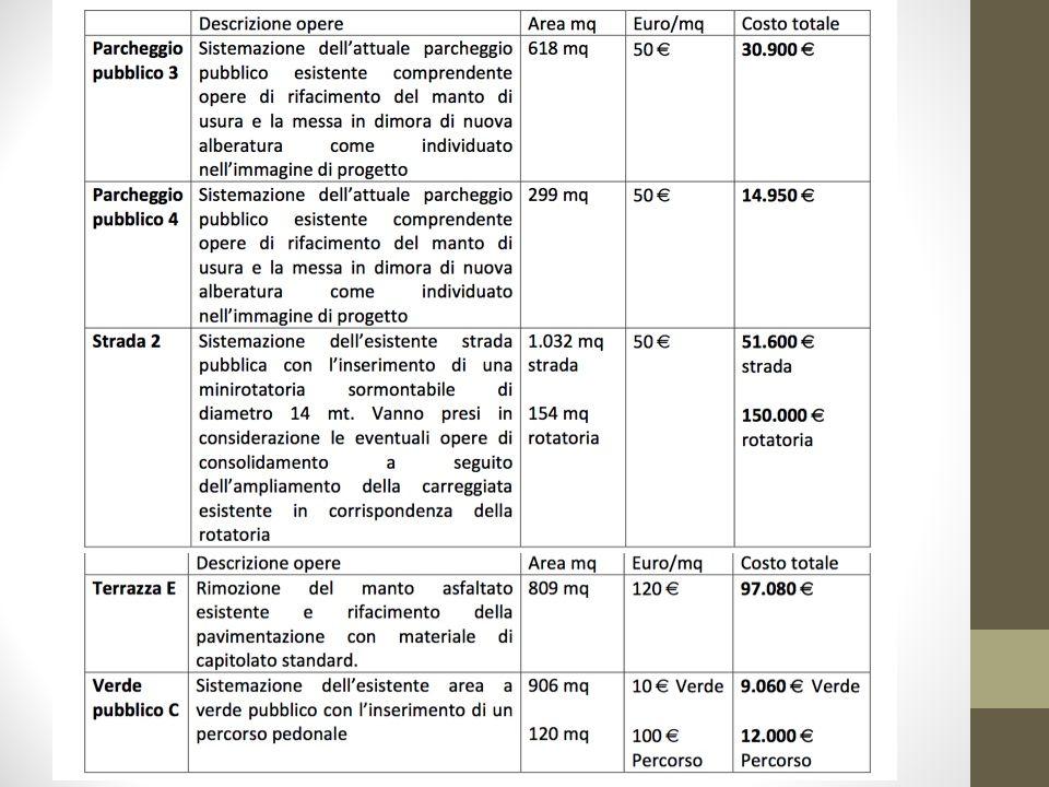 Analisi dei costi: Ambito 2
