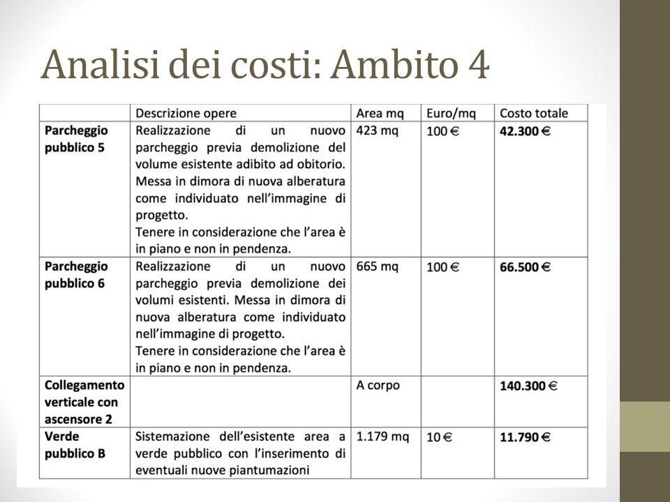 Analisi dei costi: Ambito 4