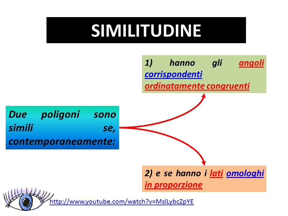 SIMILITUDINE Due poligoni sono simili se, contemporaneamente: