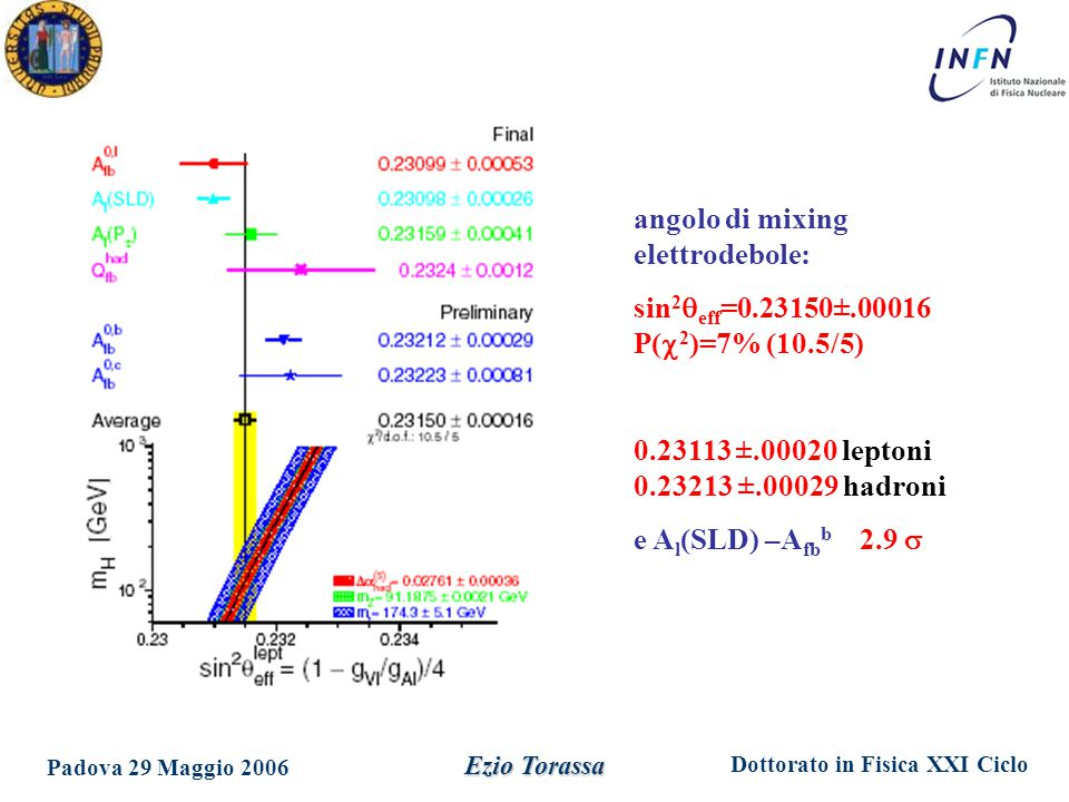 angolo di mixing elettrodebole: