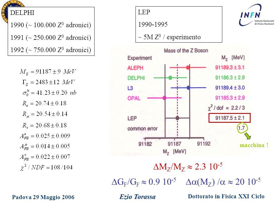 DMZ/MZ  2.3 10-5 GF/GF  0.9 10-5 a(MZ) /a  20 10-5 DELPHI LEP