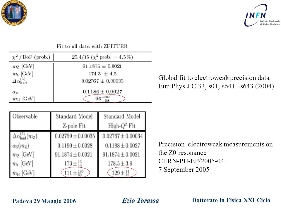 Global fit to electroweak precision data Eur