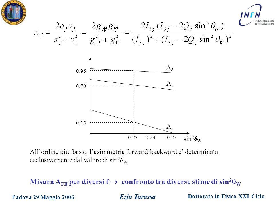 Misura AFB per diversi f  confronto tra diverse stime di sin2W