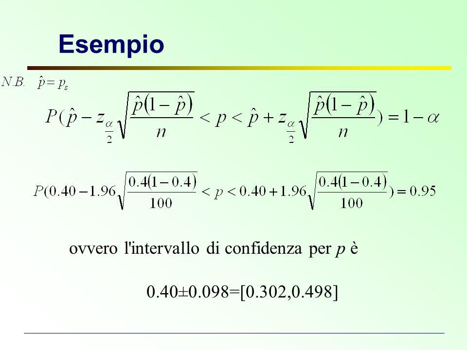 Esempio ovvero l intervallo di confidenza per p è
