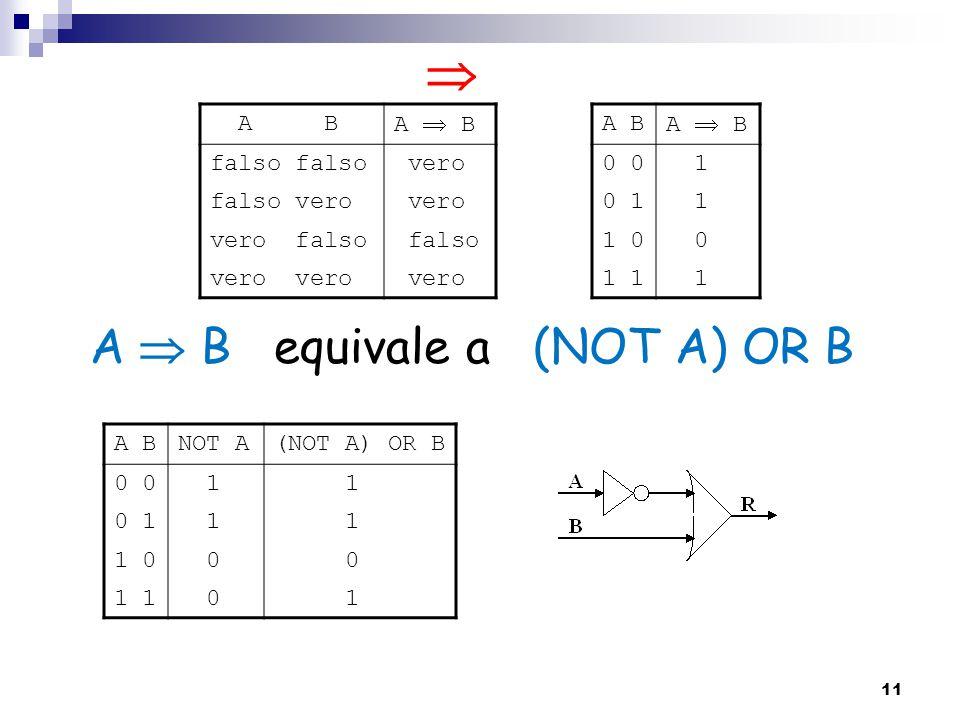  A  B equivale a (NOT A) OR B A B A  B falso falso vero falso vero