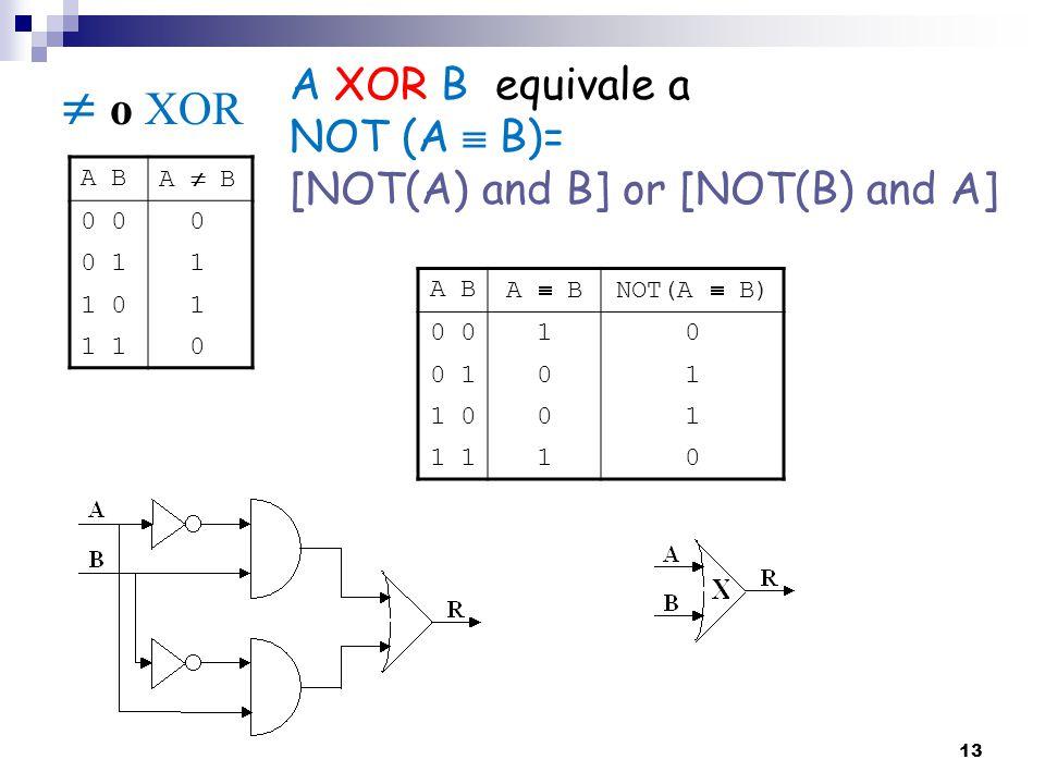  o XOR A XOR B equivale a NOT (A  B)=