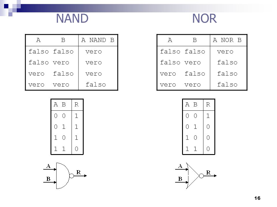NAND NOR A B A NAND B falso falso vero falso vero vero falso vero vero