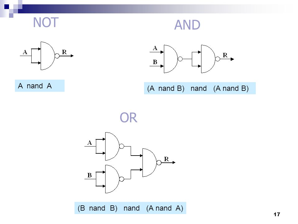 NOT AND OR A nand A (A nand B) nand (A nand B)