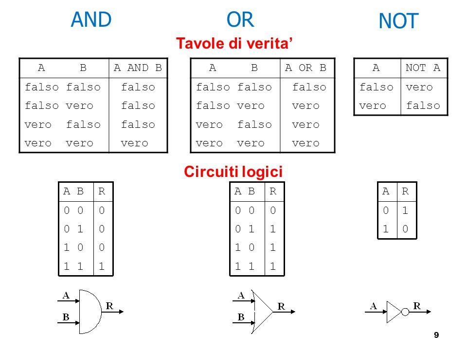 AND OR NOT Tavole di verita' Circuiti logici A B A AND B falso falso