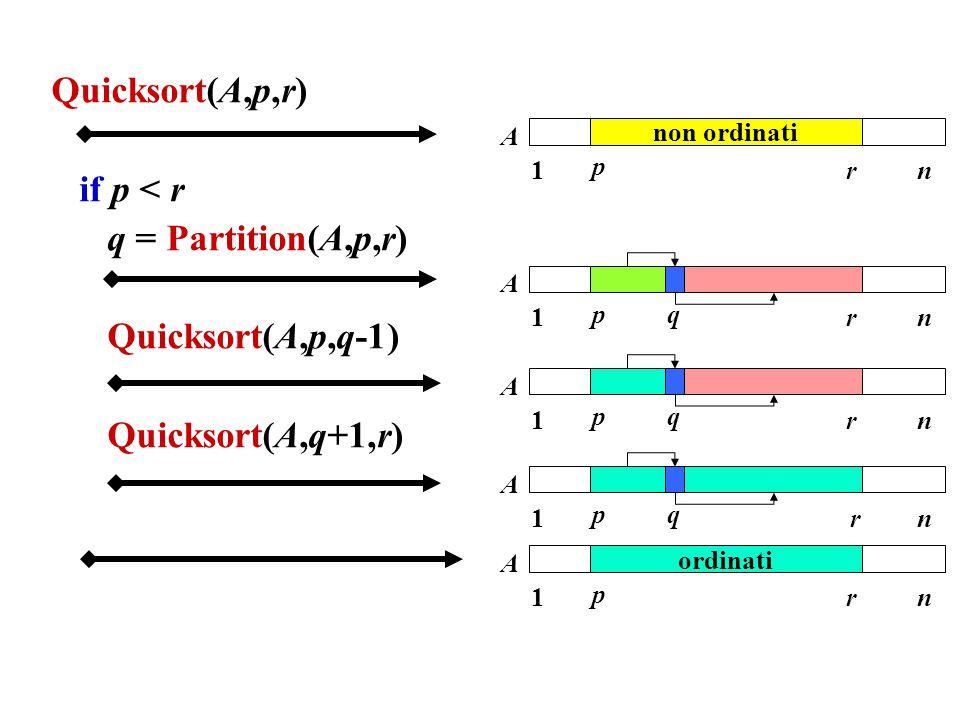 Quicksort(A,p,r) if p < r q = Partition(A,p,r) Quicksort(A,p,q-1)