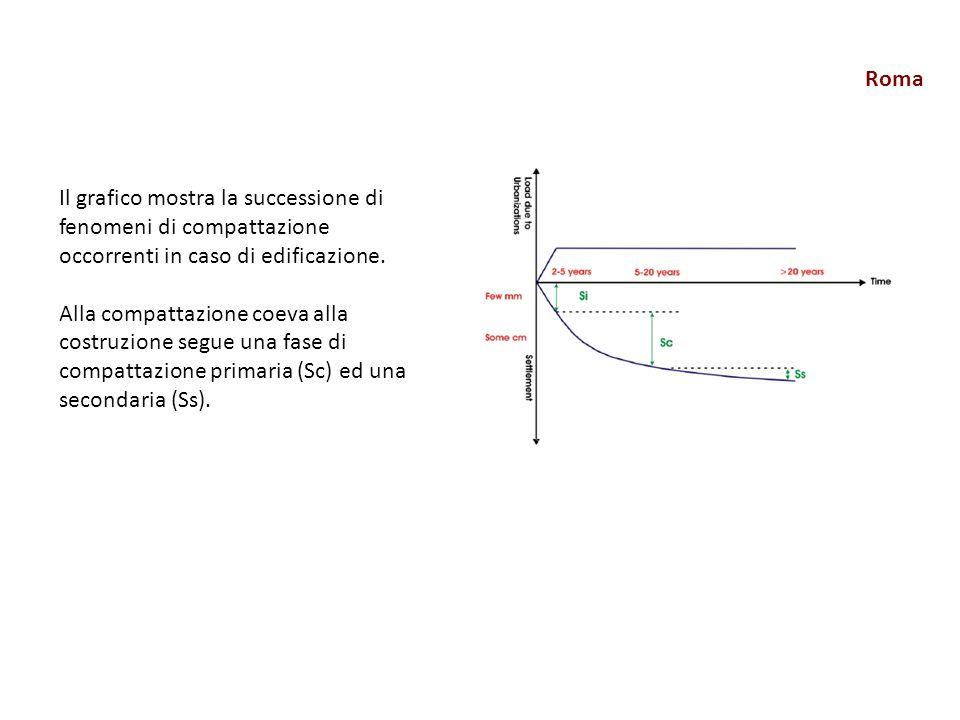 Roma Il grafico mostra la successione di fenomeni di compattazione occorrenti in caso di edificazione.