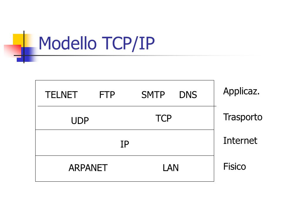 Modello TCP/IP Applicaz. TELNET FTP SMTP DNS TCP Trasporto UDP