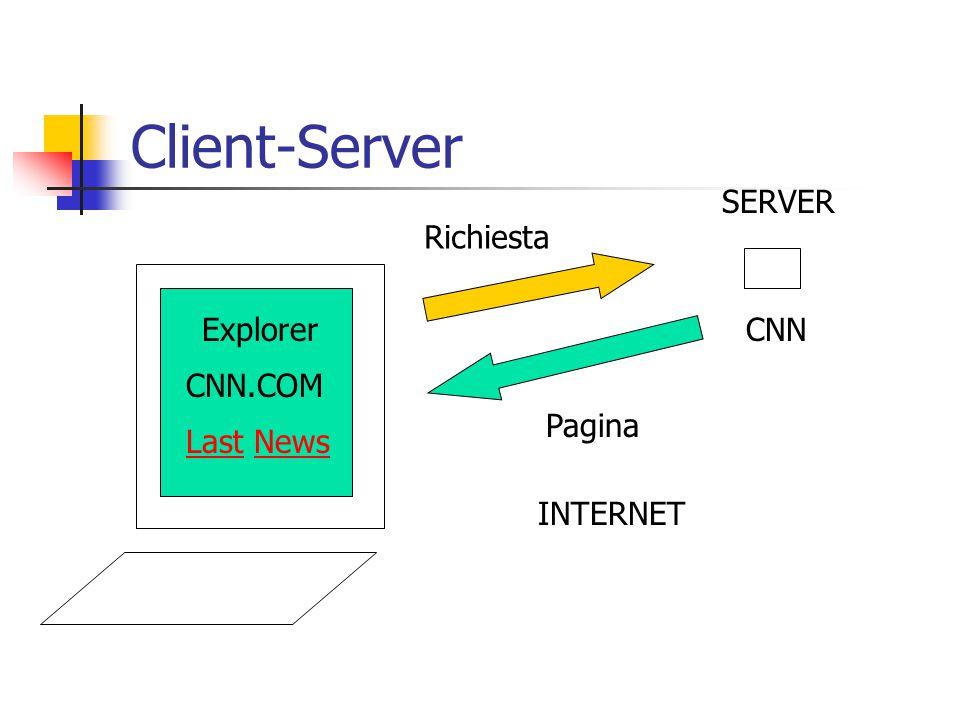 Client-Server SERVER Richiesta Explorer CNN CNN.COM Pagina Last News
