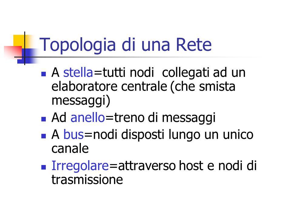 Topologia di una Rete A stella=tutti nodi collegati ad un elaboratore centrale (che smista messaggi)