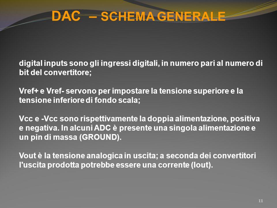 DAC – SCHEMA GENERALE digital inputs sono gli ingressi digitali, in numero pari al numero di bit del convertitore;