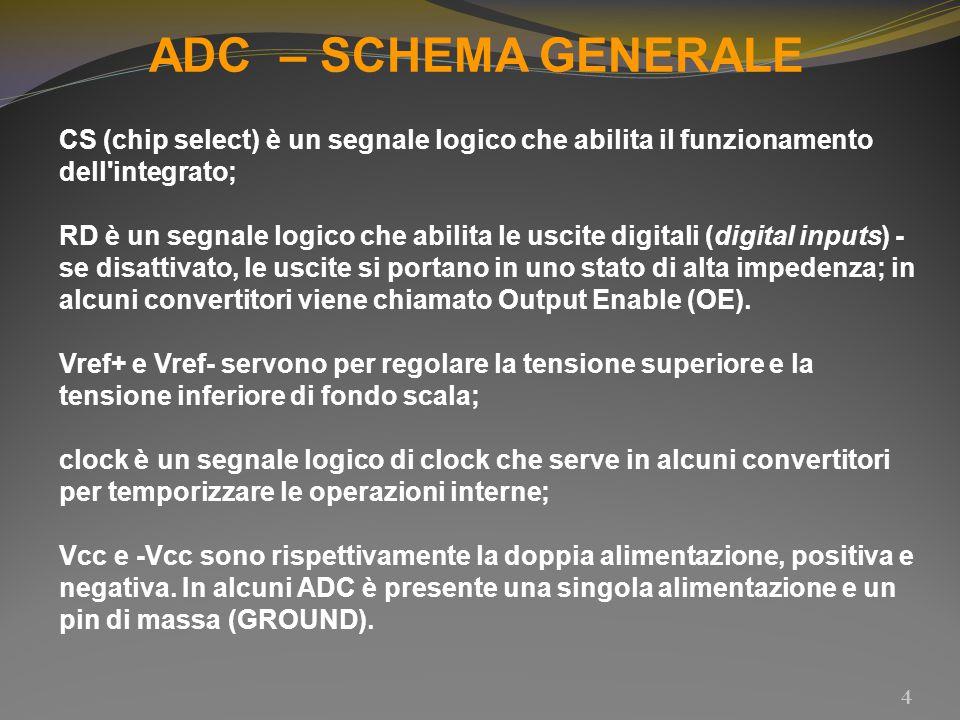 ADC – SCHEMA GENERALE CS (chip select) è un segnale logico che abilita il funzionamento dell integrato;