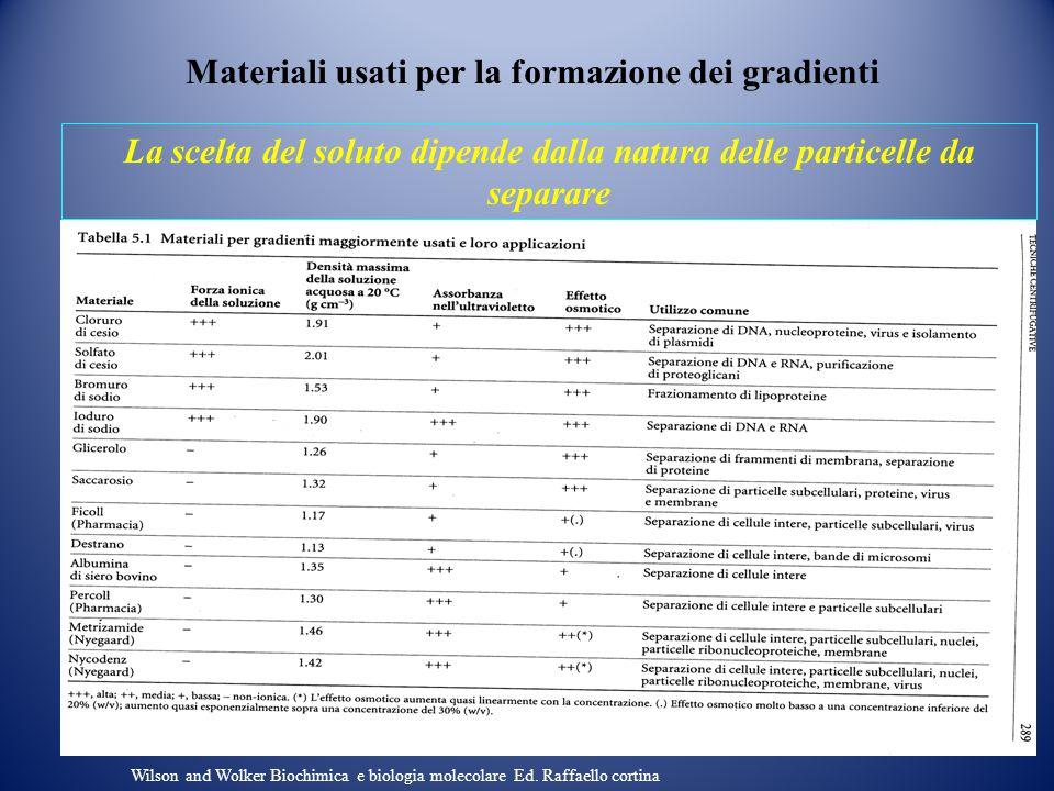 Materiali usati per la formazione dei gradienti