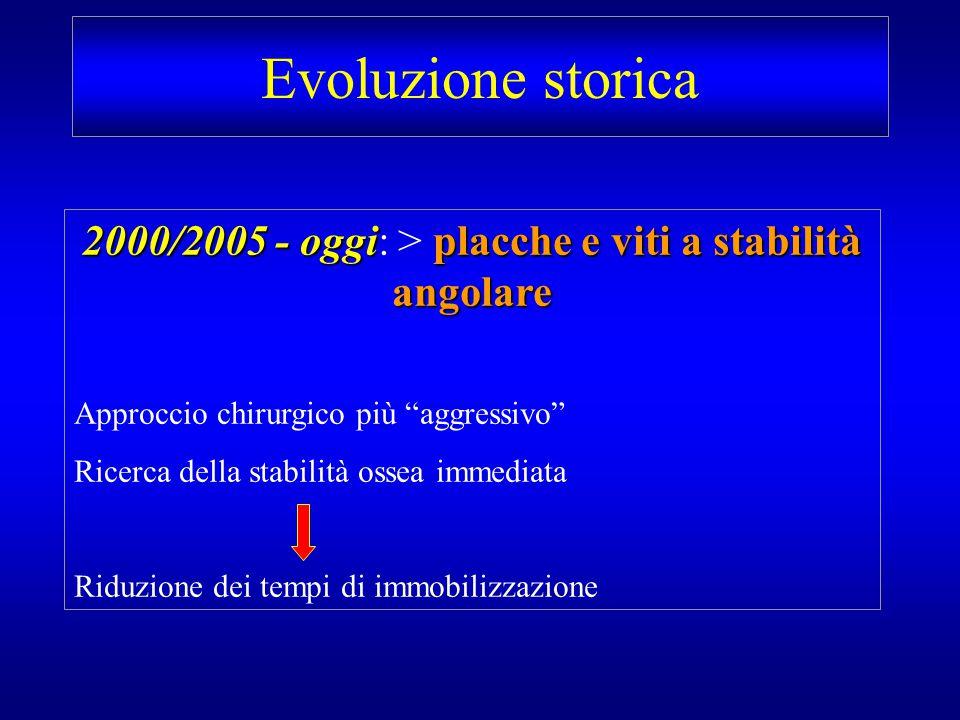 2000/2005 - oggi: > placche e viti a stabilità angolare