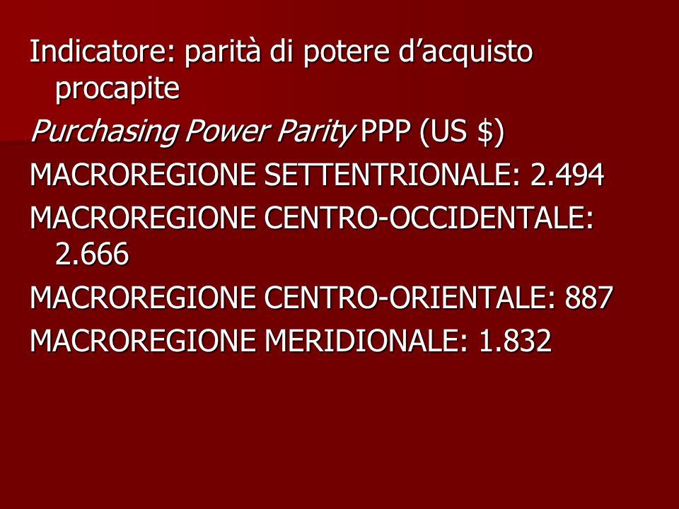 Indicatore: parità di potere d'acquisto procapite