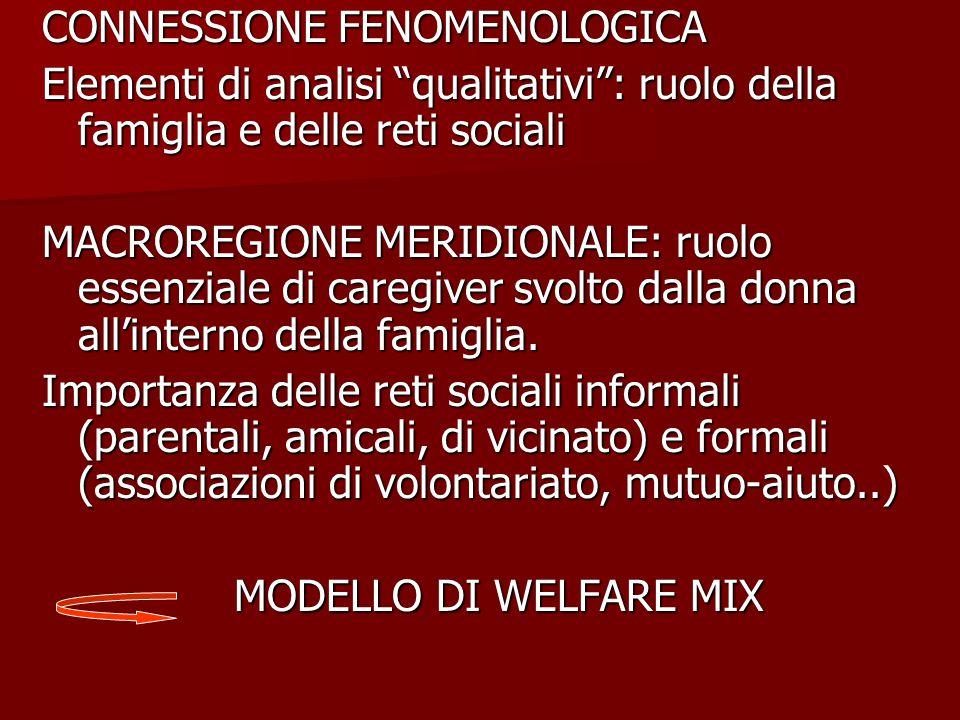 CONNESSIONE FENOMENOLOGICA