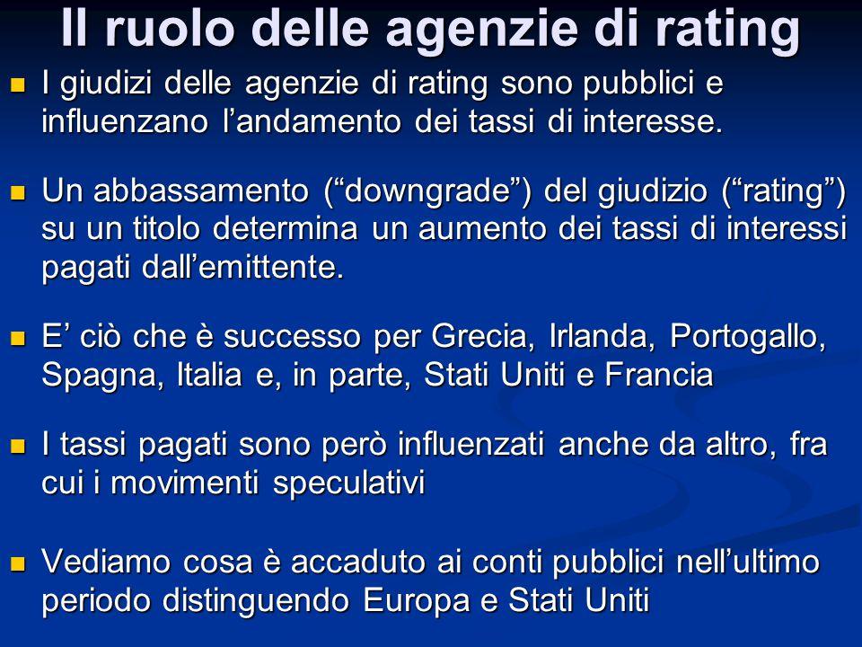 Il ruolo delle agenzie di rating