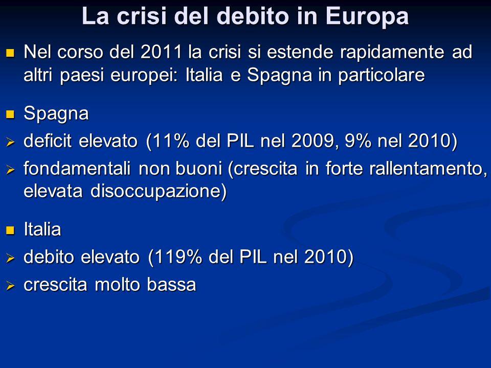 La crisi del debito in Europa
