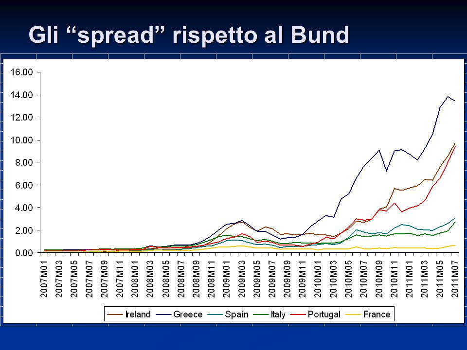 Gli spread rispetto al Bund