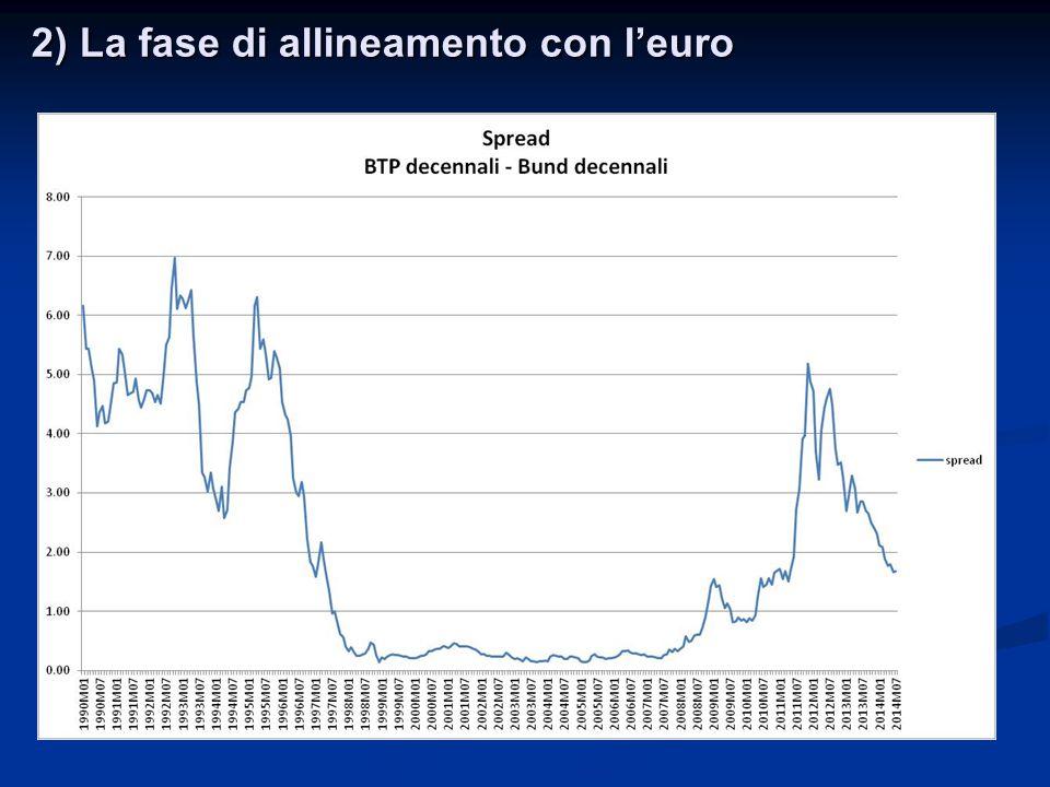 2) La fase di allineamento con l'euro