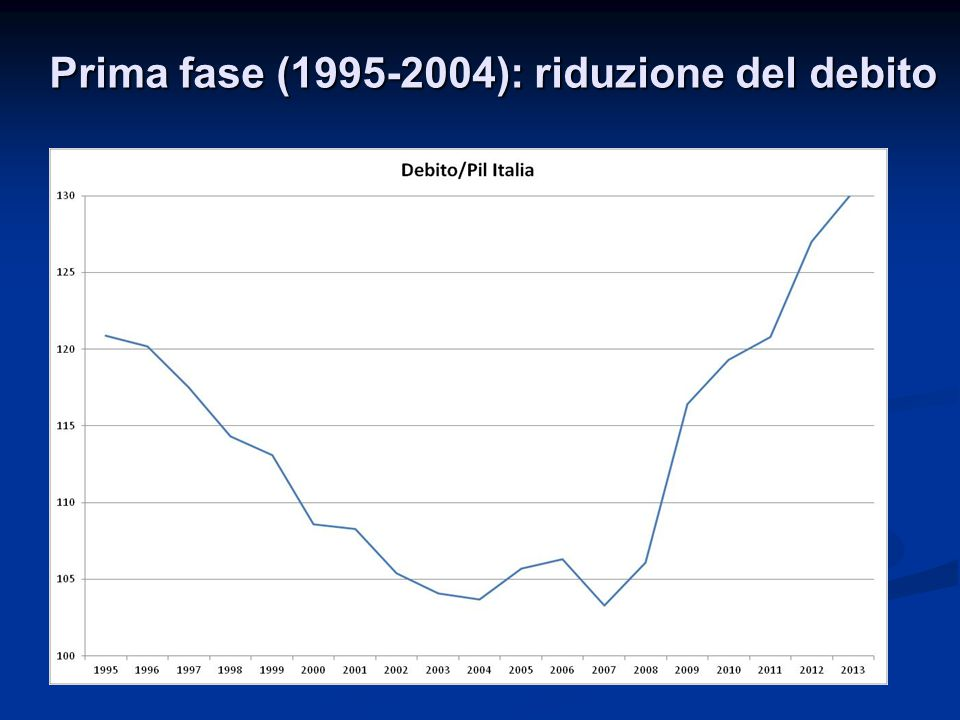 Prima fase (1995-2004): riduzione del debito