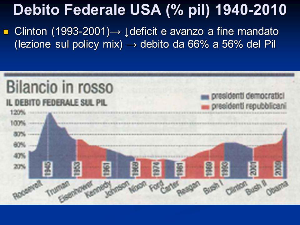 Debito Federale USA (% pil) 1940-2010