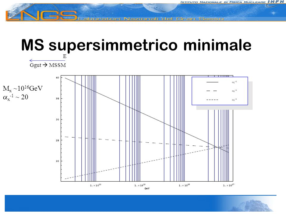 MS supersimmetrico minimale