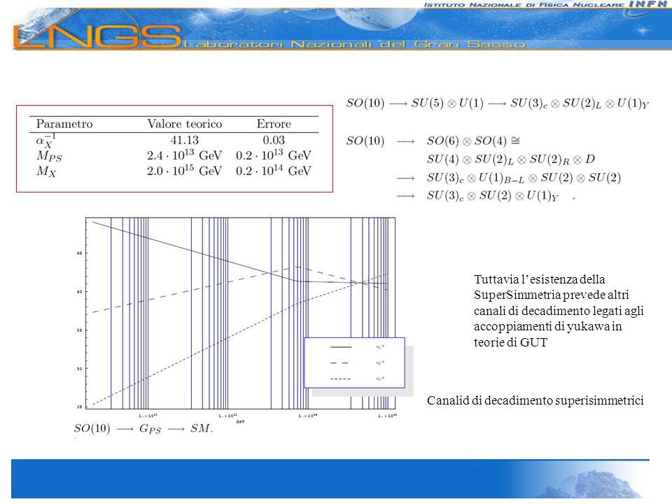 Tuttavia l'esistenza della SuperSimmetria prevede altri canali di decadimento legati agli accoppiamenti di yukawa in teorie di GUT