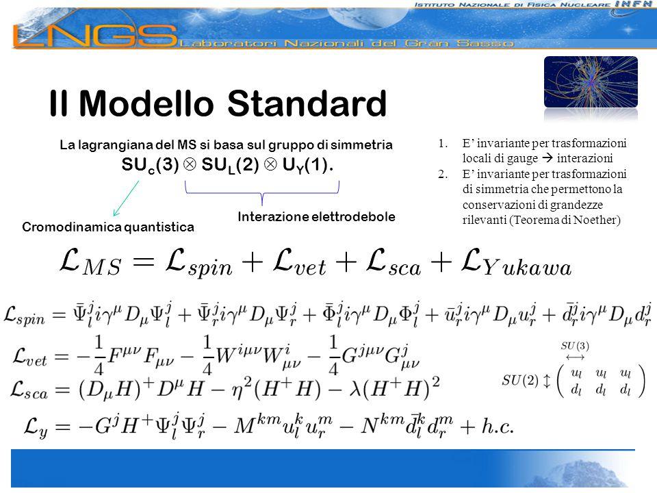 La lagrangiana del MS si basa sul gruppo di simmetria