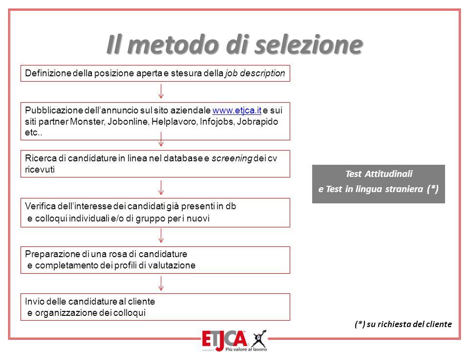 Il metodo di selezione Definizione della posizione aperta e stesura della job description.