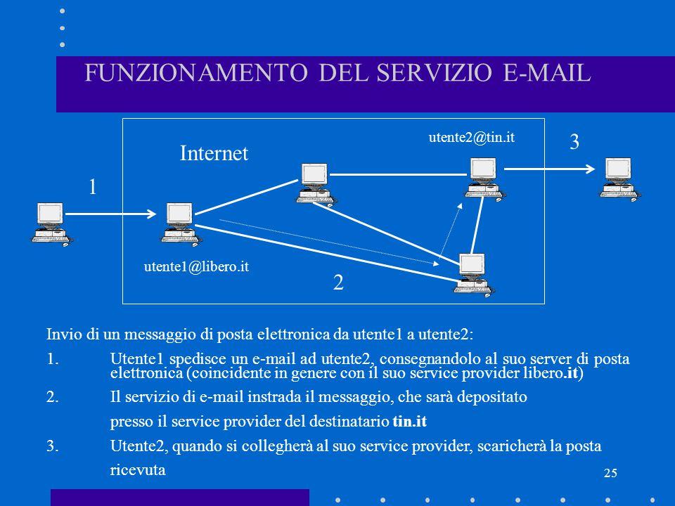 FUNZIONAMENTO DEL SERVIZIO E-MAIL