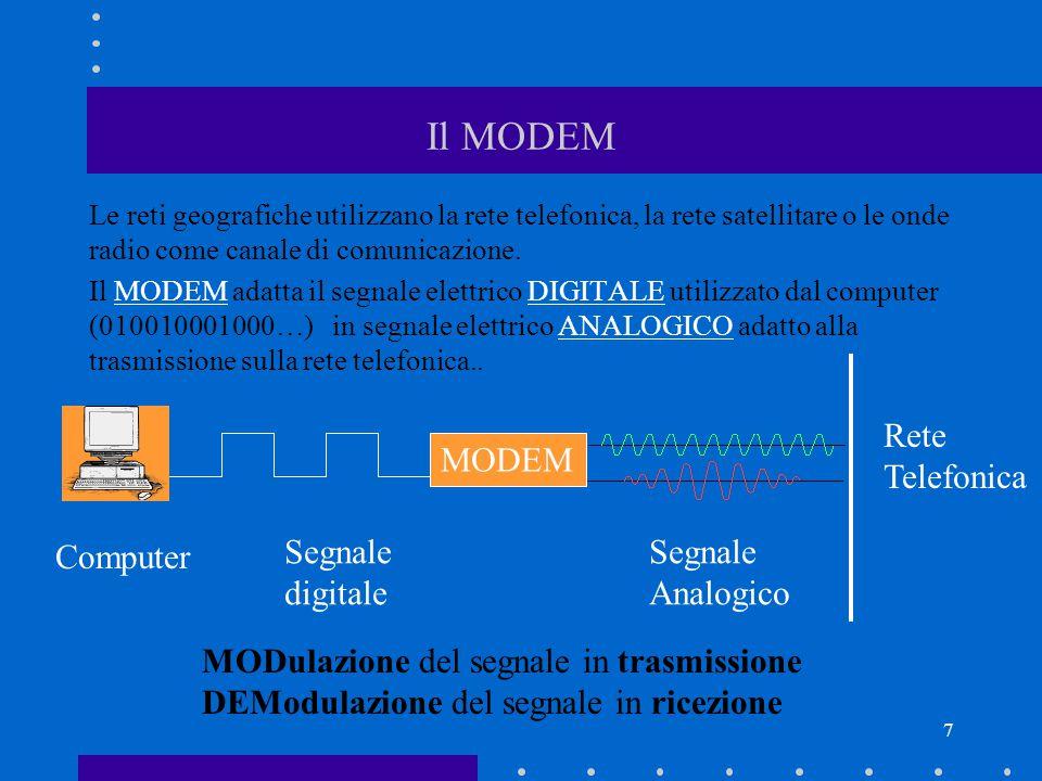 Il MODEM Rete Telefonica MODEM Computer Segnale digitale Segnale
