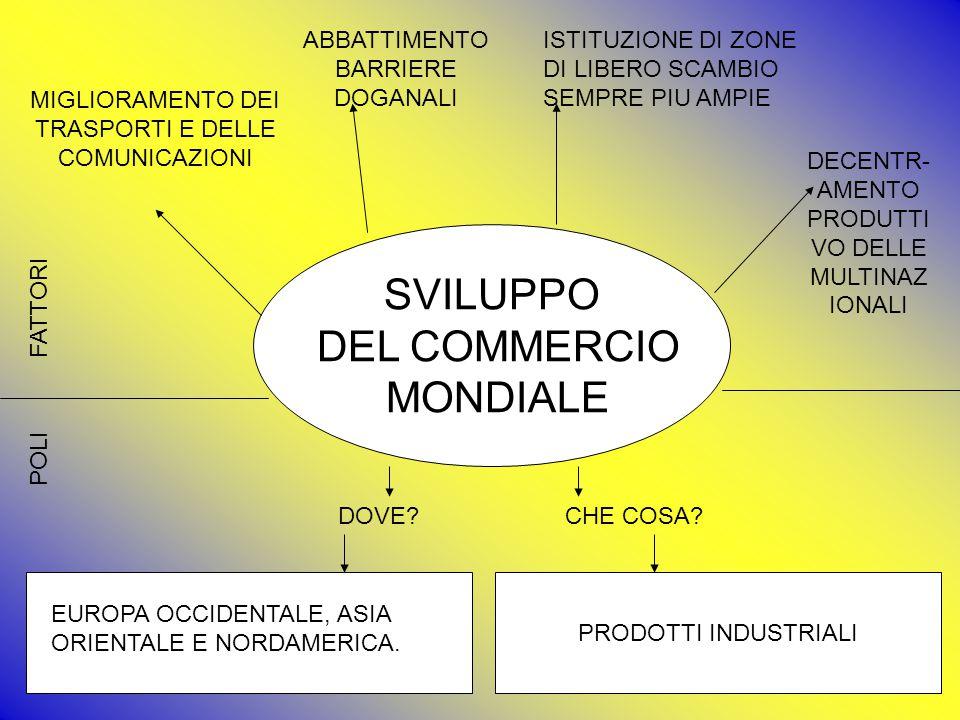 SVILUPPO DEL COMMERCIO MONDIALE ABBATTIMENTO BARRIERE DOGANALI