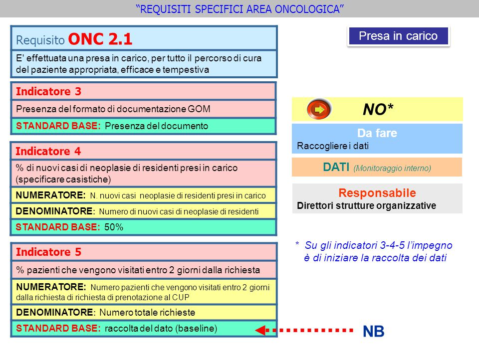 NO* NB Requisito ONC 2.1 Presa in carico Da fare