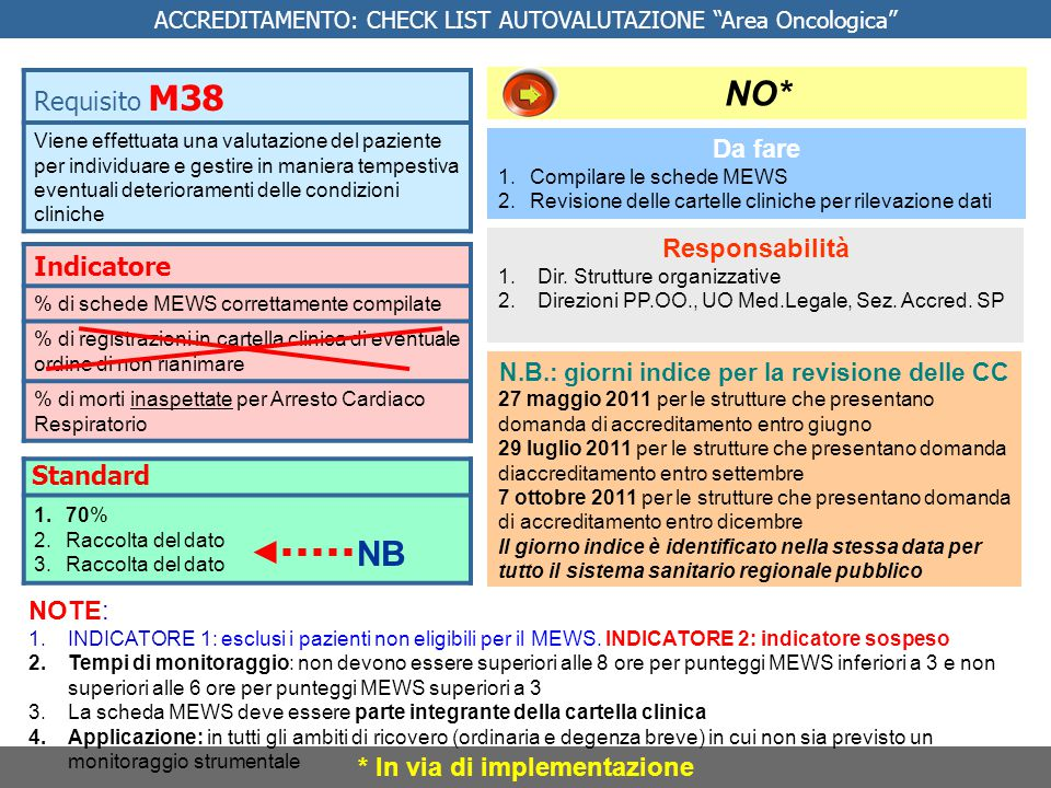 NO* NB Requisito M38 Indicatore Da fare Standard Responsabilità NOTE:
