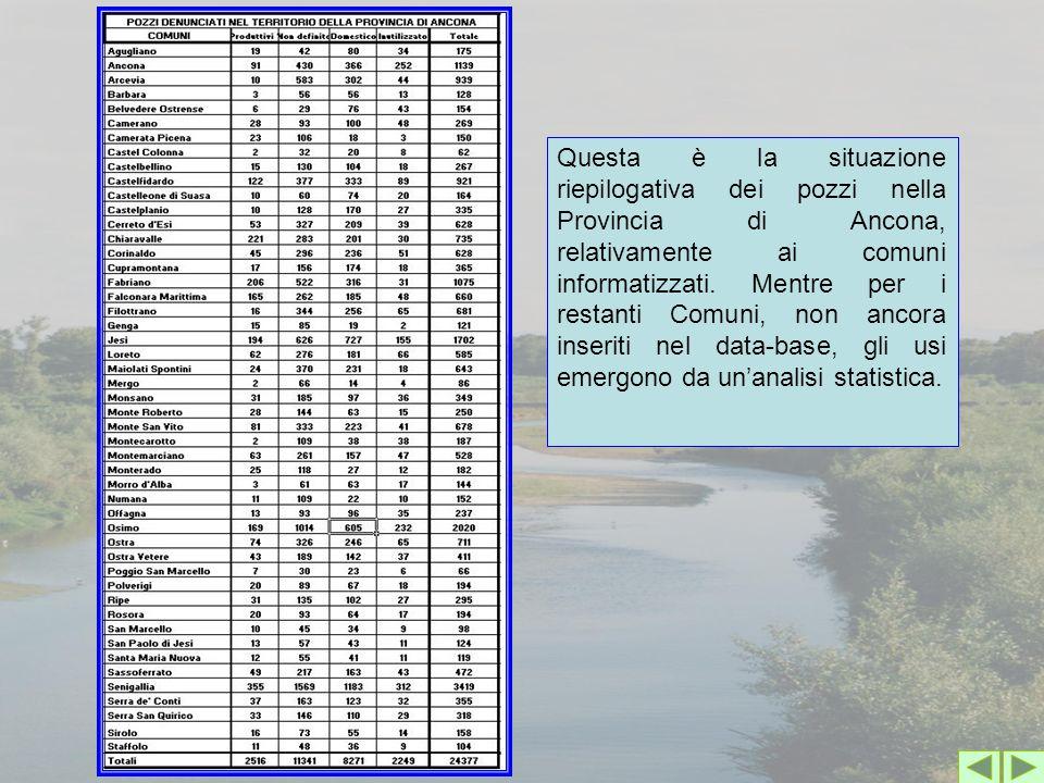 Questa è la situazione riepilogativa dei pozzi nella Provincia di Ancona, relativamente ai comuni informatizzati.